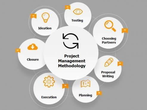 BSB41515 - Certificate IV In Project Management Practice